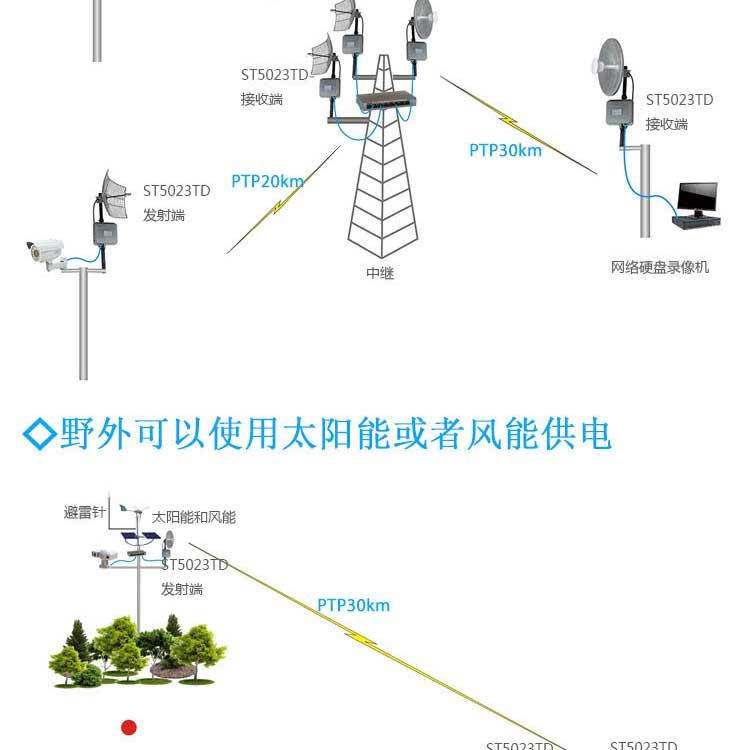 TDMA无线网桥