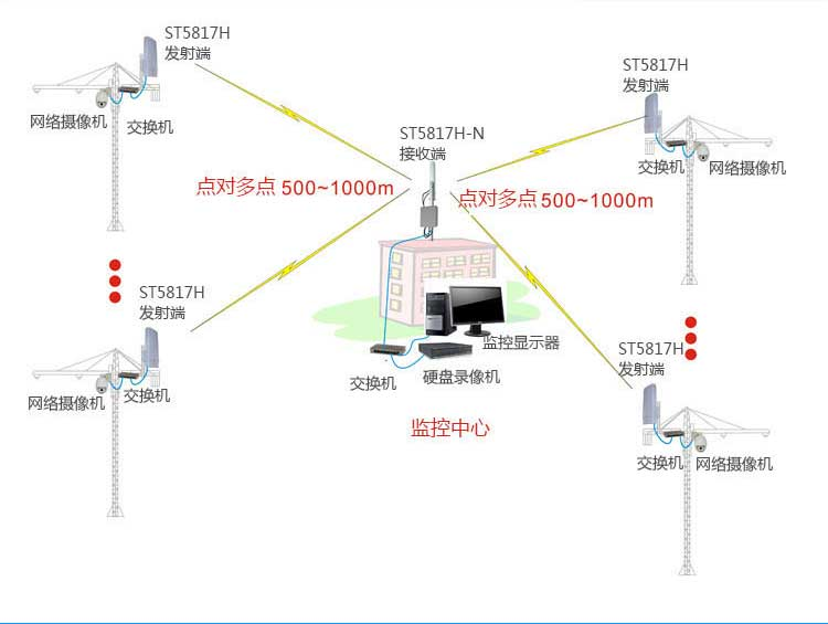 无线网桥系统结构