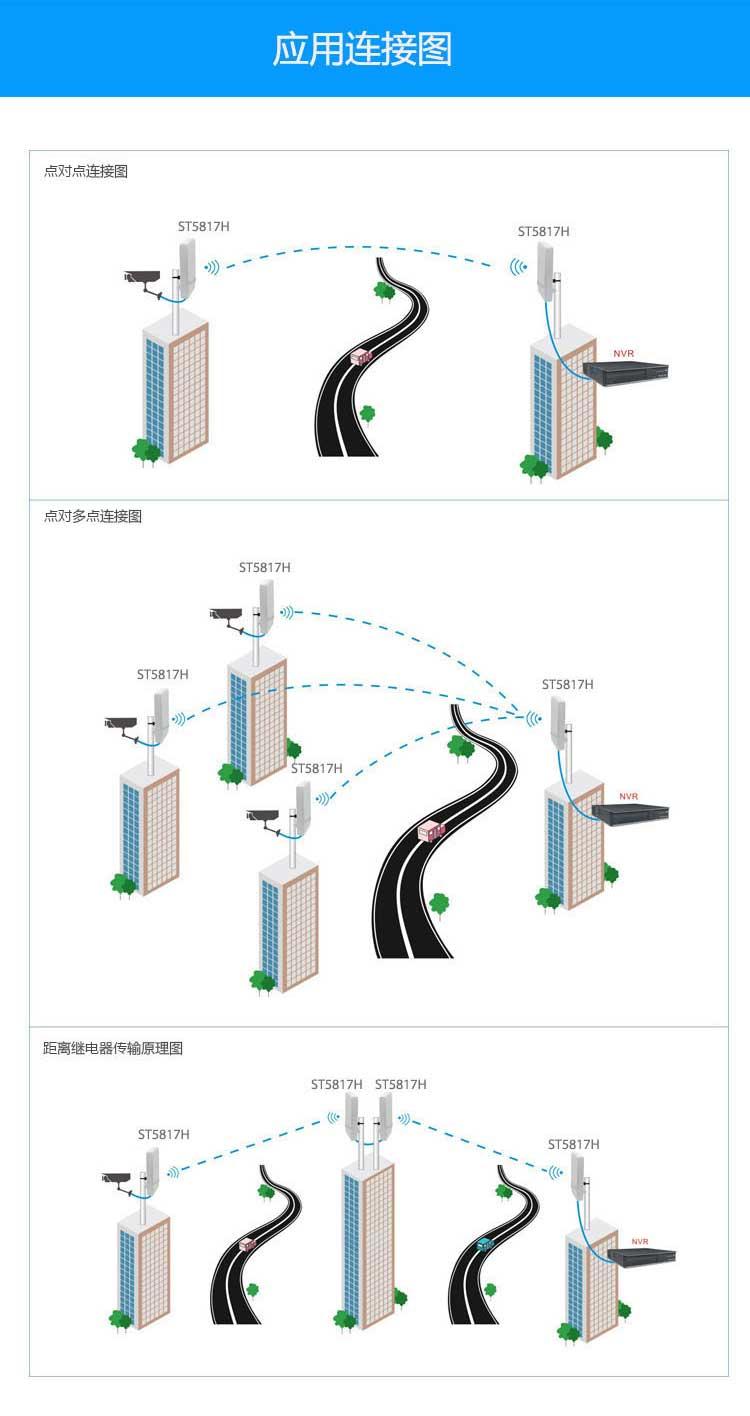 无线网桥连接