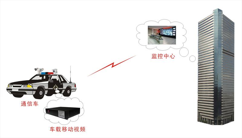 车载移动无线视频传输设备应用