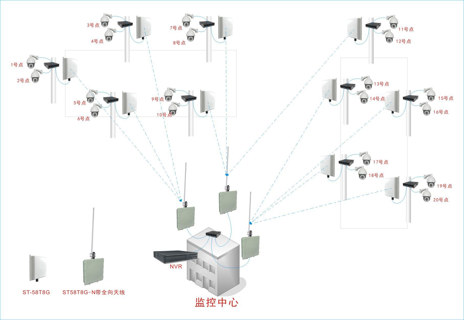 大型工地现场无线监控方案(st-58t8g无线网桥应用)