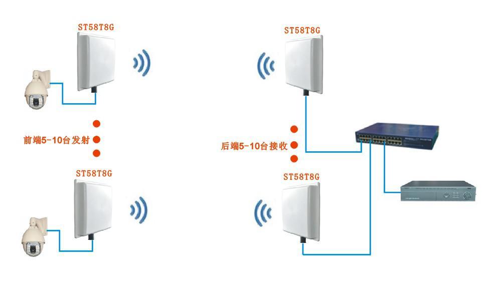 什么是无线监控? 无线监控就是指不用布线(线缆)利用无线电波来传输视频、声音、数据等信号的监控系统。通俗的讲就是用无线传输设备代替普通监控的线缆来实现监控。     腾远智拓无线监控产品的优势: 所有种类的产品都可以定制开发,OEM等 无线产品种类齐全,有移动视频,网桥,AP,模拟无线,3G。 网桥的优势有:Atheros 晶片,一键扫描周围干扰源,中英文操作界面,宽电压设计,可从12V-24V均可,有无委会型号核准证。 产品的种类及研发速度跟进的非常快,目前有频率为700M的网桥,带宽有150M,