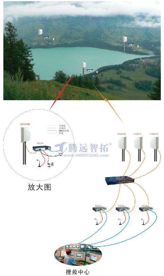 风景区无线视频监控设备简易分布图