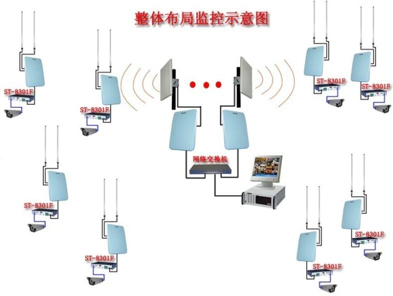 无线监控系统架构中,每一个监控点安装摄像头进行