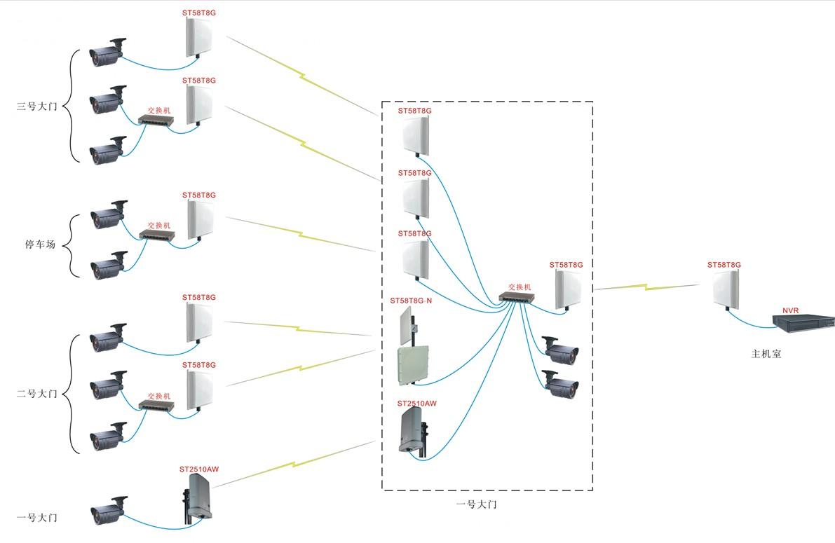 无线监控系统连接图