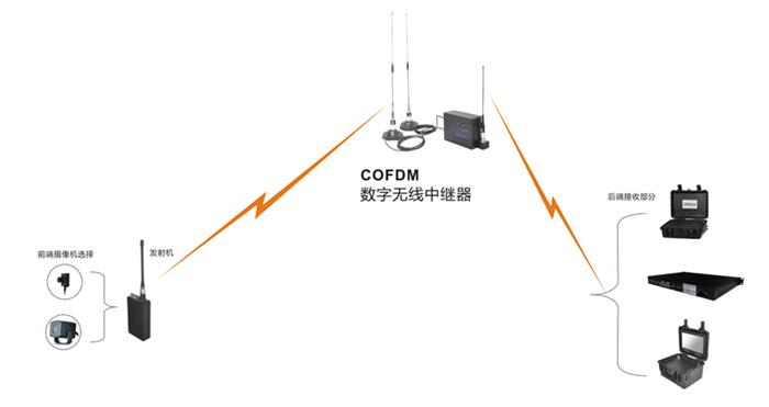 移动视频无线设备应用示意图