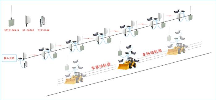 ST-2510AW数字无线网桥应用