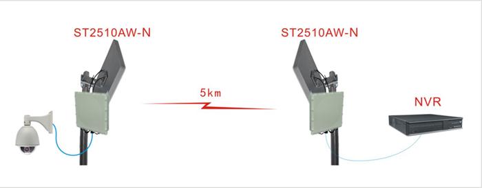 ST2510AW-N点对点无线传输示意图