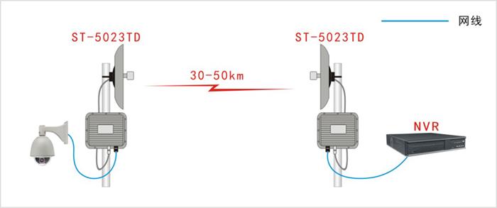 远距离数字无线网桥应用示意图