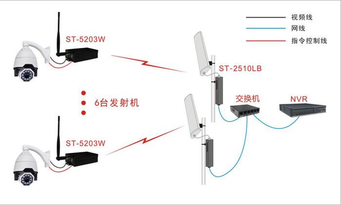 wifi信号示意图_ST-2510LB点对多点无线监控示意图