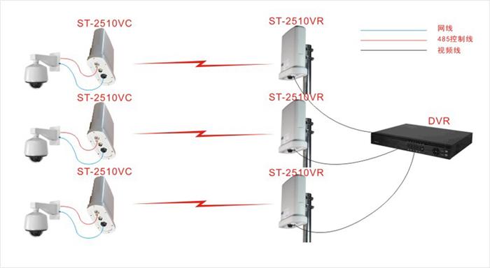 ST-2510VC无线监控应用拓扑图