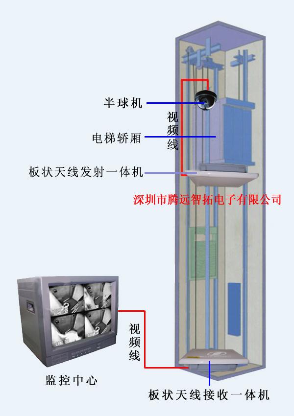 电梯监控运用图