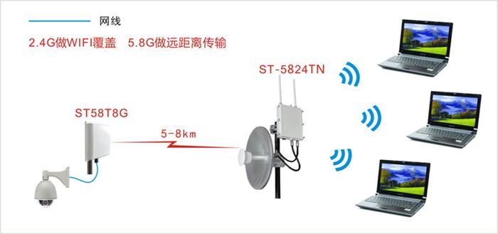 双频数字无线网桥应用示意图