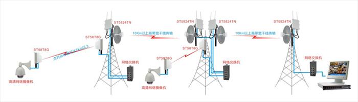 远距离接力无线传输示意图