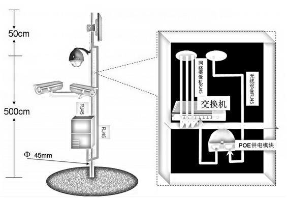 监控设备连接图; 工厂监控专用无线视频监控解决方案