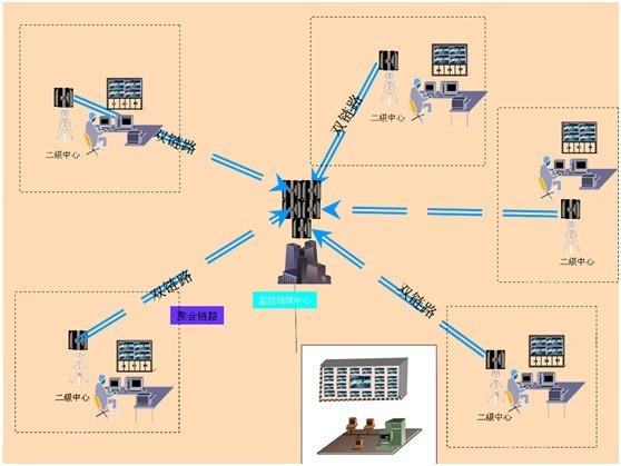 微机监控系统结构图