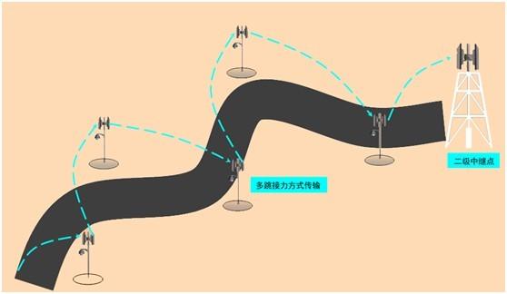 多级链路图