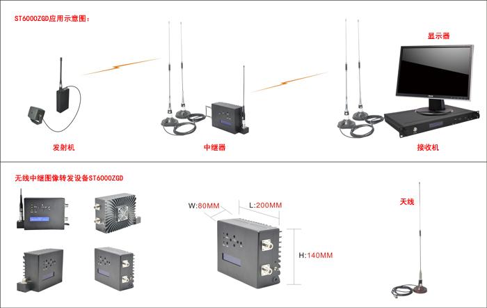 无线图像中继转发器详细描述