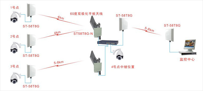 ST58T8G-NG点对多点应用示意图