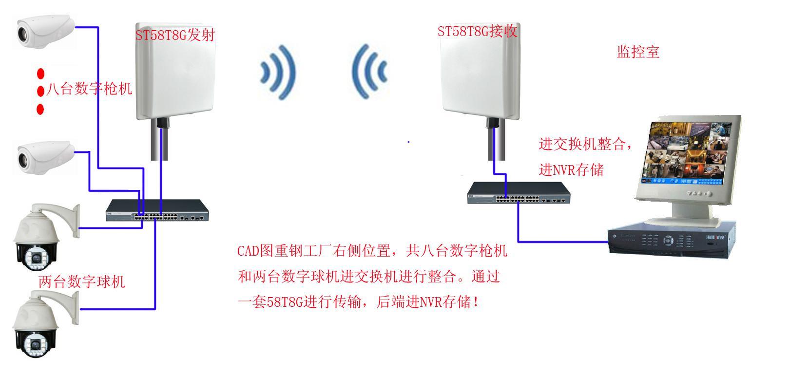 无线视频监控系统图