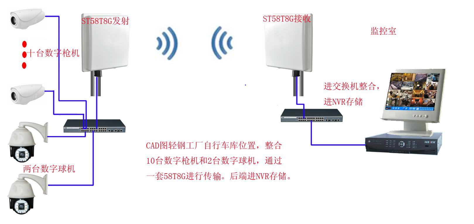 无线监控系统结构图