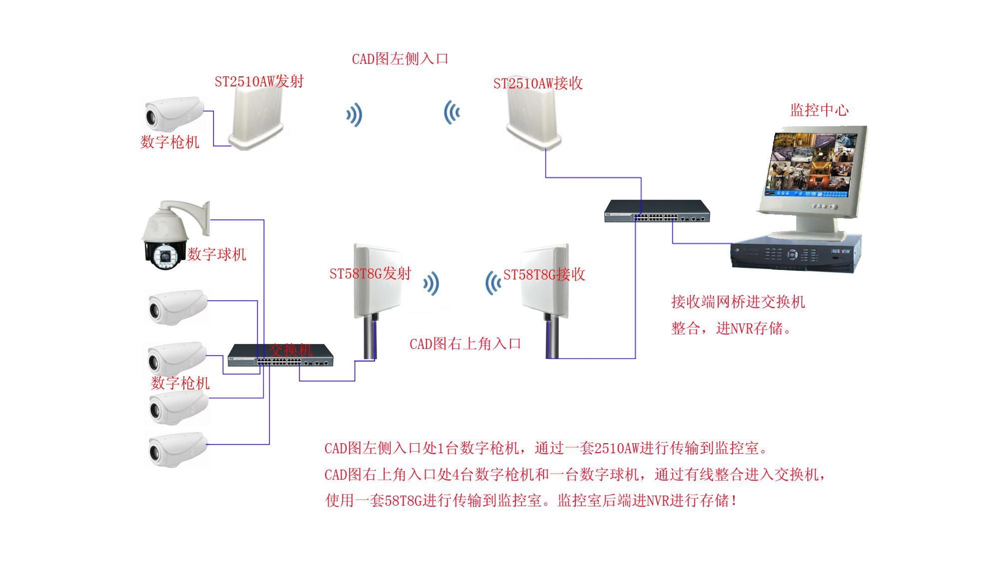 第一个无线监控系统