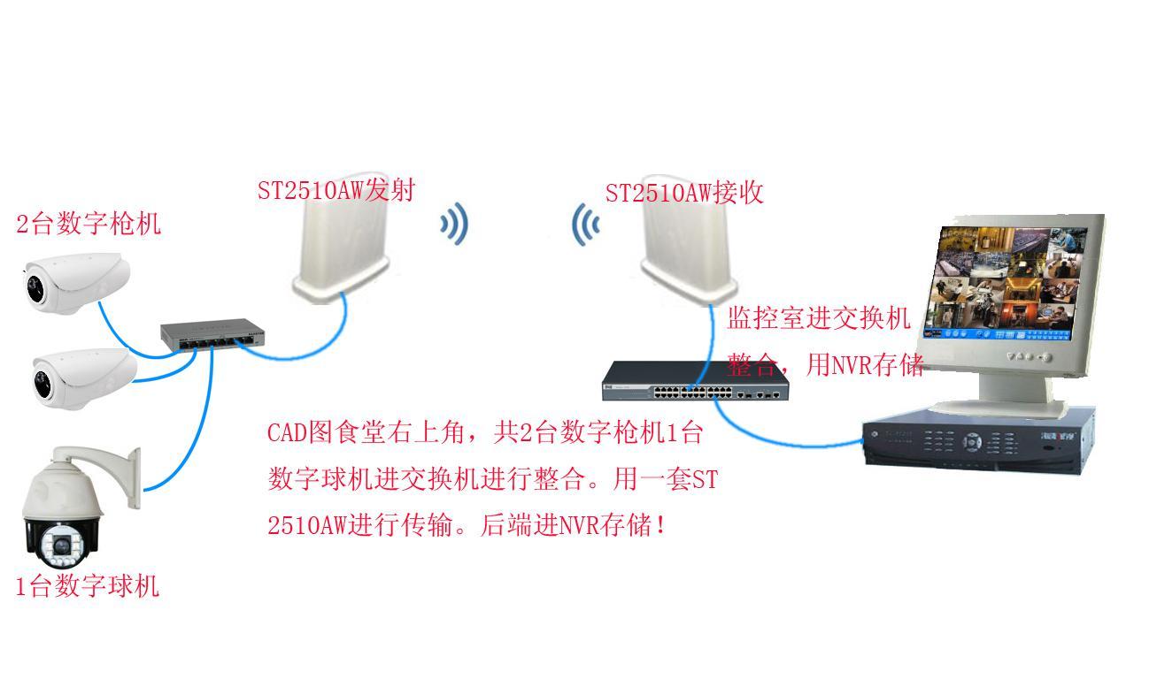 无线监控设备连接图