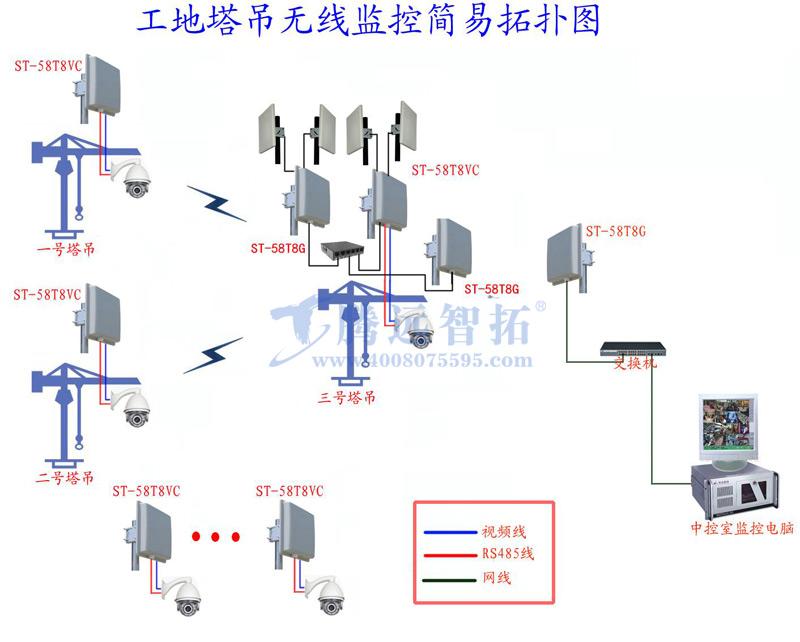 无线监控工程的拓扑结构图