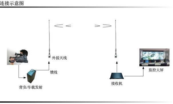 单兵式双向语音高清无线视频传输系统
