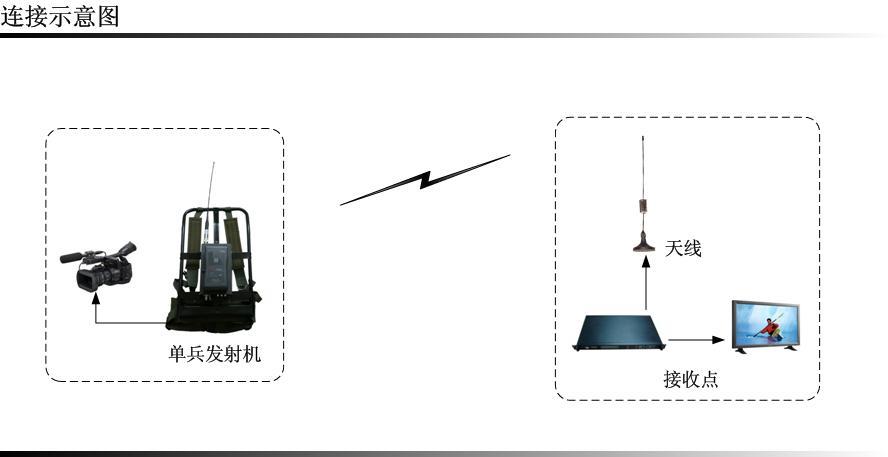 移动视频无线监控设备-扣板式高清移动视频无线监控