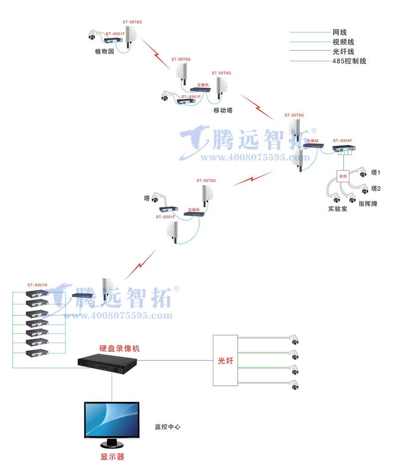 现场监控环境分析: 现场是一个林区,一共有11台摄像机,全部采用的是模拟球机,从摄像机到监控中心最远是1公里,由于林区里面树木比较多,并且有山体的阻挡,不方便布线,环境比较复杂,所以打算采用无线方案进行传输。后端采用硬盘录像机观看画面,其中有些点位由于距离监控中心方便走光纤,所以本次方案一部分采用无线传输方式,一部分采用光纤传输方式。 腾远智拓无线监控方案思路: 现场环境复杂,不方便布线,传输距离远,本次方案打算采用无线监控进行传输。由于现场是属于山林中,有很多珍稀的动植物,环境比较复杂,本次方案全部采用