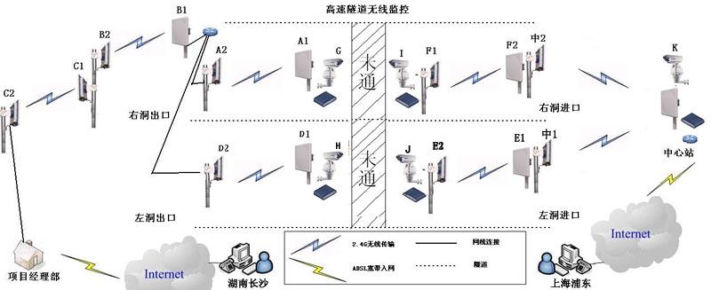 无线视频传输拓扑图