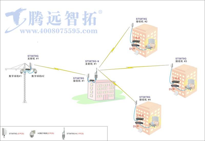 无线监控系统结构图腾
