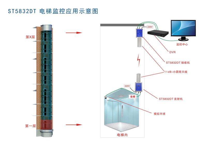 电梯专用无线监控设备应用