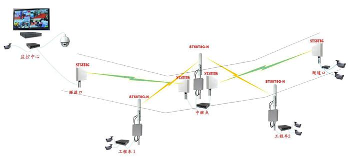 1.1无线监控系统组成 整体隧道施工无线监控系统有三个部分组成。 (一)前端监控数据采集部分 (二)中端无线传输部分; (三)后端数据存储和控制部分; 以上三个部分组成一套完整的无线监控系统。 1.2隧道施工无线监控系统 前端数据采集部分: 根据现场的实际要求,隧道总长度1.