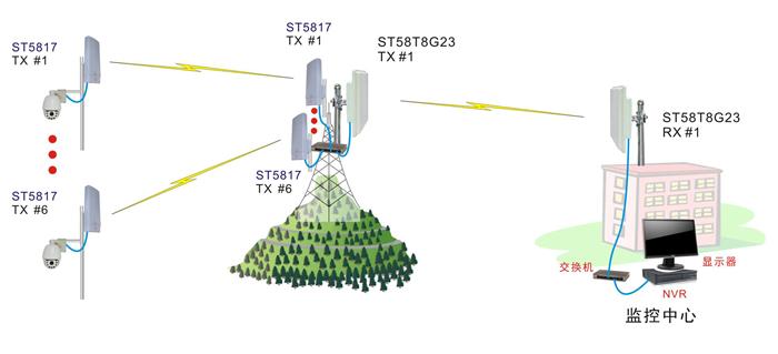 其中6个监控点用 无线网桥st5817h作为发射机,中继点采用无线
