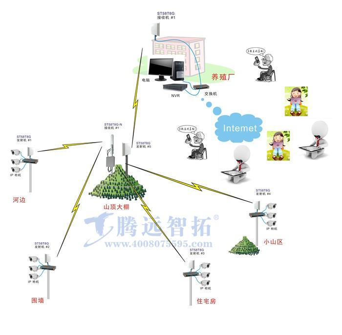 一、项目背景及其应用需求 a.项目背景 农场远程视频监控系统,即在农场各重点场所处安装电子监控摄像头,为整个场区主要区域和重点部位将实现全天24小时全程监控,有效提升了安全农场创建的质量。 农场在平安农场创建中,可以加强科技防范建设力度,通过安装远程视频监控系统,制定科学合理的实施方案,在农场主要区域、重点单位、重点部位安装视频监控摄像头。该系统采用数字网络监控,通过建立安全预警机制和实时监控机制,对农场重点部位的社会治安进行24小时视频监控。 当监控画面出现异常情况时,可第一时间做出反应,对紧急情