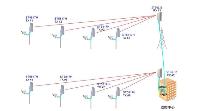 2公里无线传输设备应用图