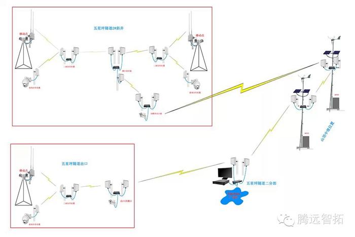 无线监控拓扑图