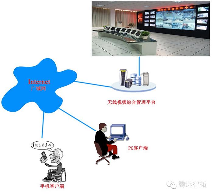 无线监控系统原理图
