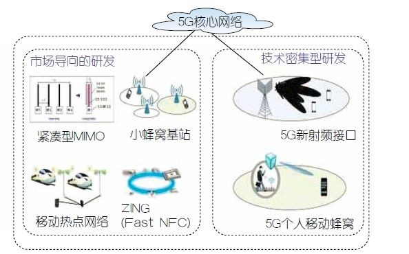 5G网络拓展应用图