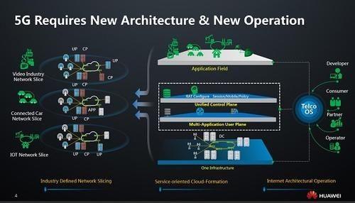 5G网络的未来发展方向图