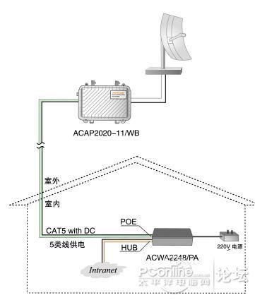无线监控poe供电模式