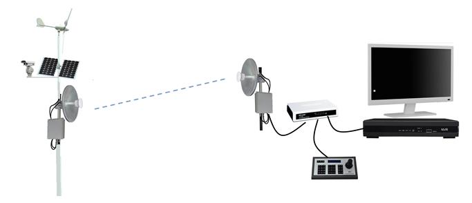 无线监控系统基础结构图