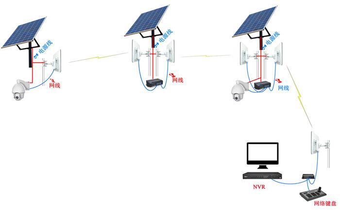 无线网桥ST5023PRO应用图
