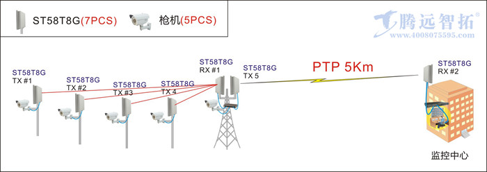 点对多点无线监控系统结构