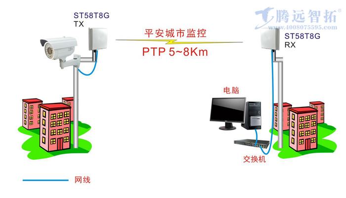 点对点无线监控系统结构