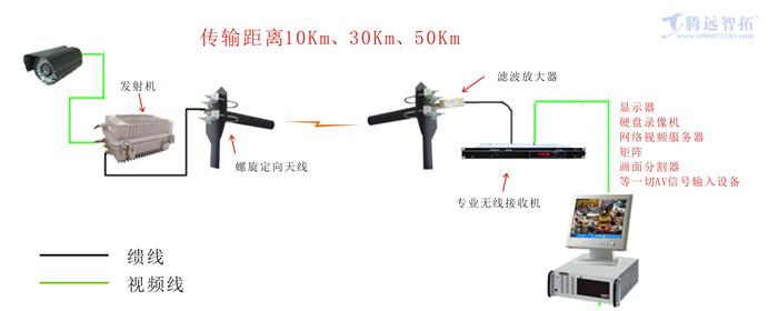 云台控制无线监控系统结构