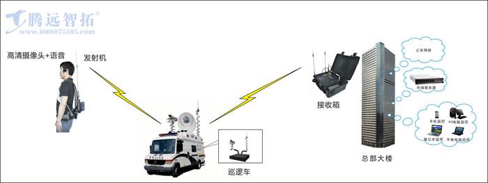 移动中继无线监控系统结构