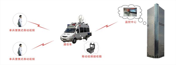 小型COFDM无线图像传输设备应用